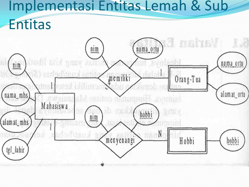 Implementasi Entitas Lemah & Sub Entitas