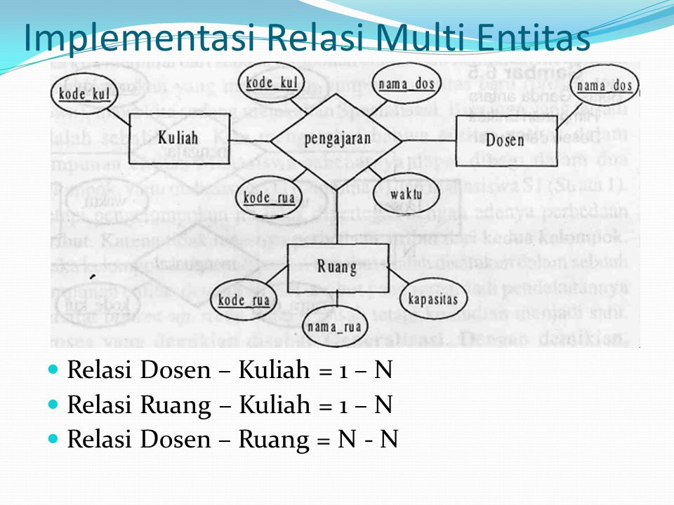 Implementasi Relasi Multi Entitas