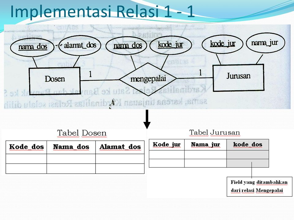 Implementasi Relasi 1 - 1