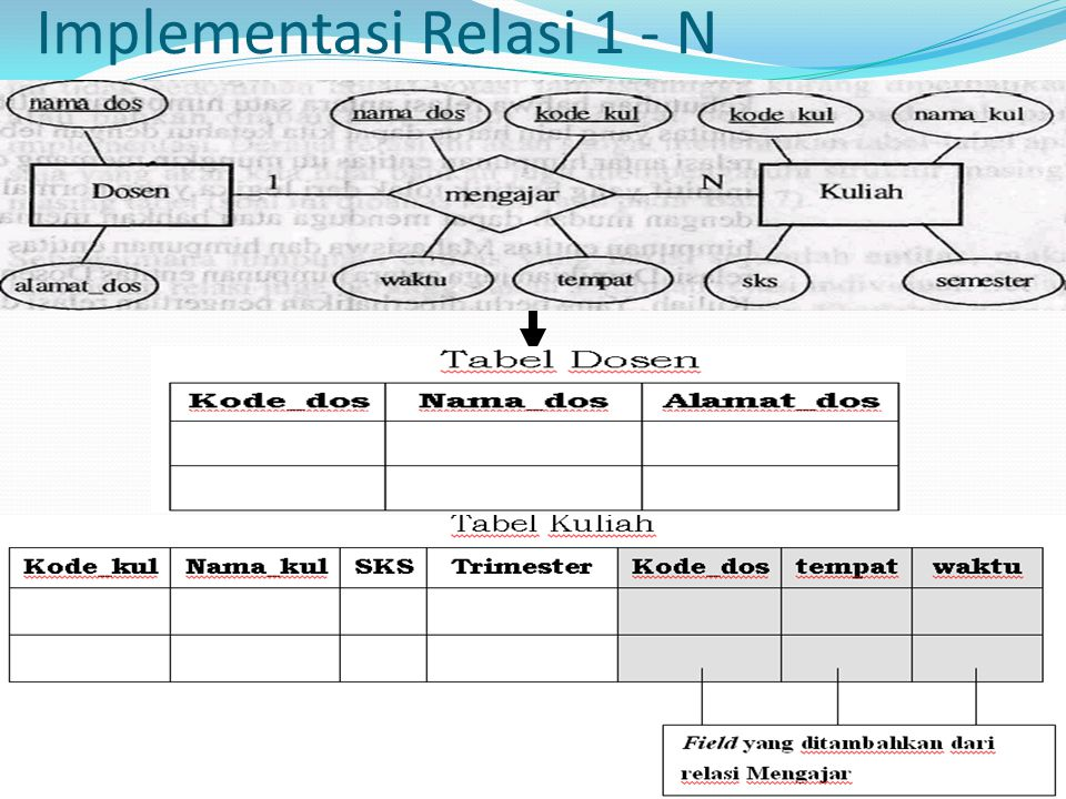 Implementasi Relasi 1 - N