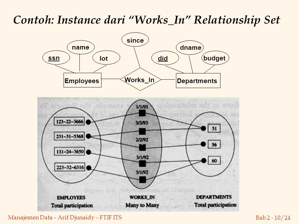 Contoh: Instance dari Works_In Relationship Set