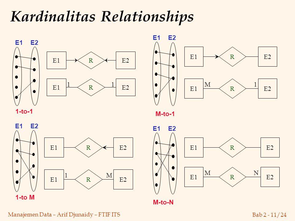 Kardinalitas Relationships