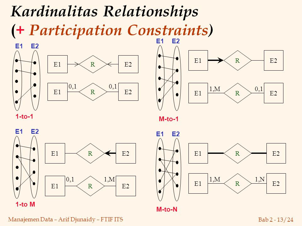 Kardinalitas Relationships (+ Participation Constraints)