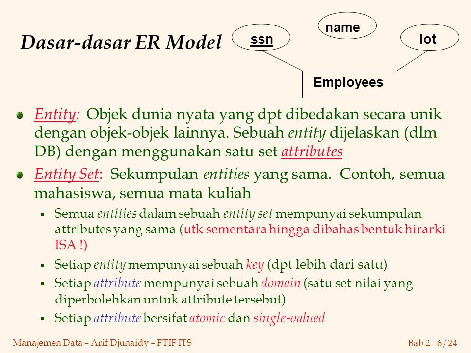 Employees ssn. name. lot. Dasar-dasar ER Model.