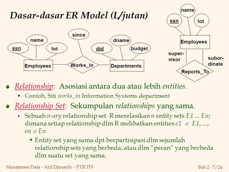 Dasar-dasar ER Model (L/jutan)