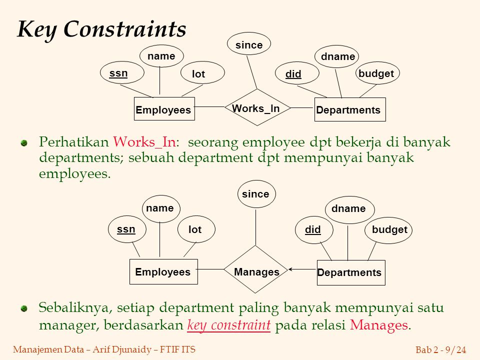 Key Constraints lot. dname. budget. did. since. name. Works_In. Departments. Employees. ssn.