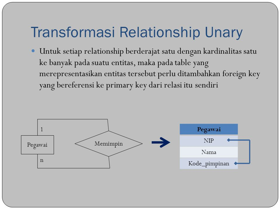 Transformasi Relationship Unary