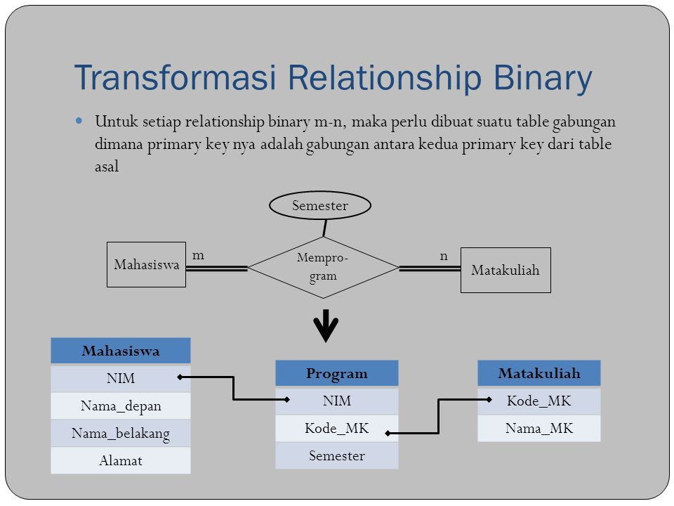 Transformasi Relationship Binary