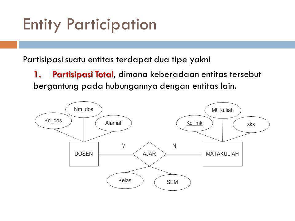 Entity Participation Partisipasi suatu entitas terdapat dua tipe yakni