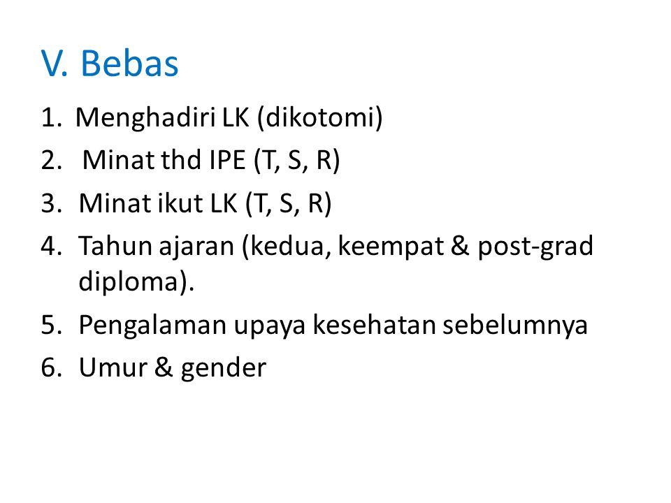V. Bebas Menghadiri LK (dikotomi) Minat thd IPE (T, S, R)