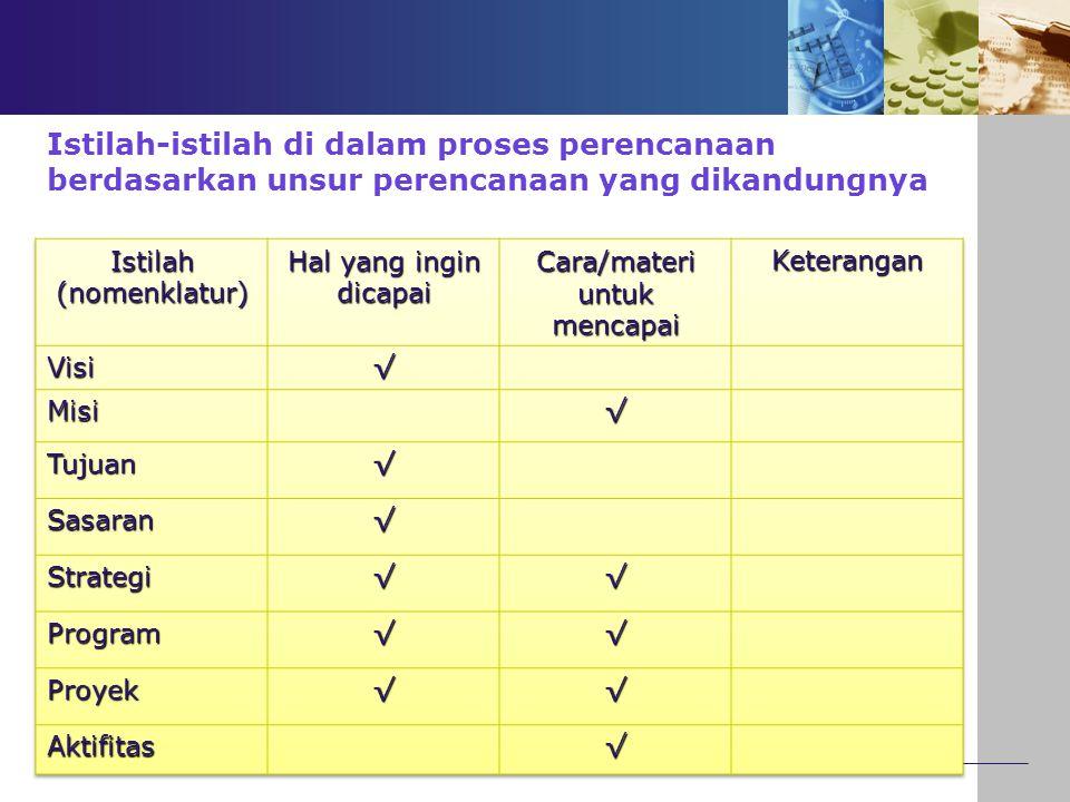 Istilah-istilah di dalam proses perencanaan berdasarkan unsur perencanaan yang dikandungnya