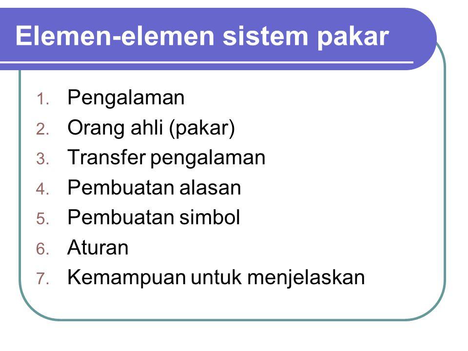 Elemen-elemen sistem pakar
