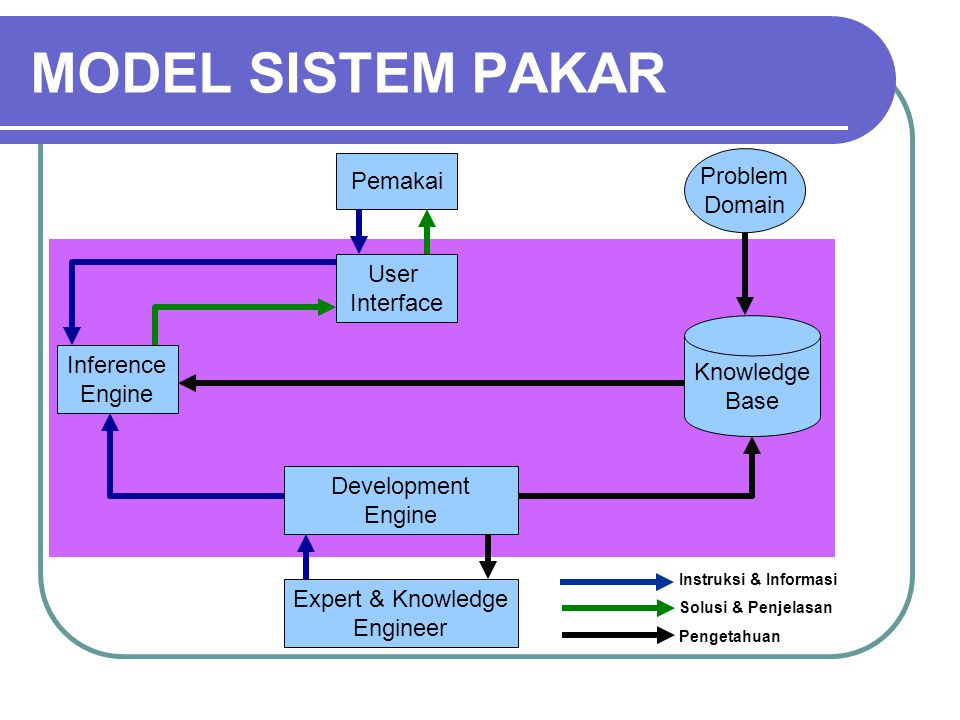 MODEL SISTEM PAKAR Problem Pemakai Domain User Interface Knowledge