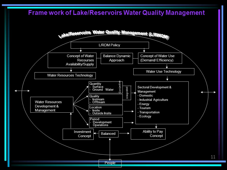 Frame work of Lake/Reservoirs Water Quality Management