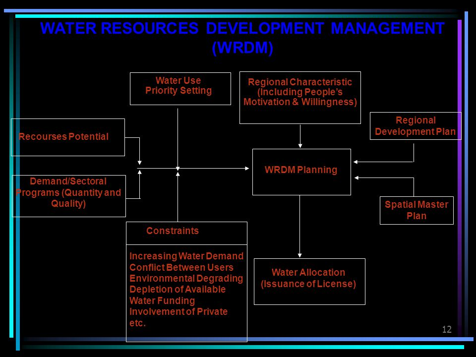 WATER RESOURCES DEVELOPMENT MANAGEMENT (WRDM)