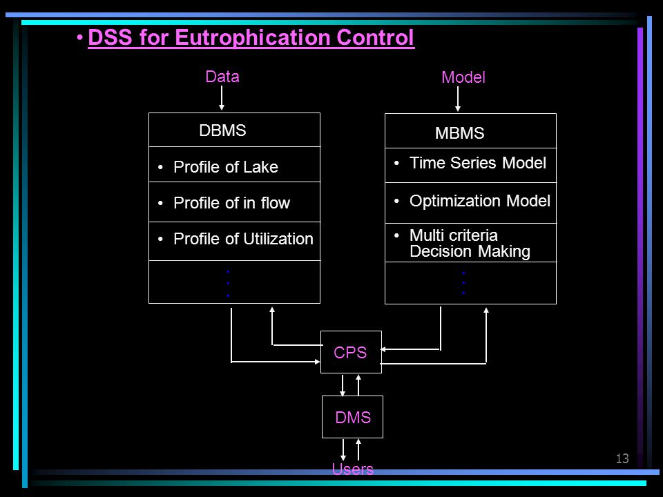 DSS for Eutrophication Control