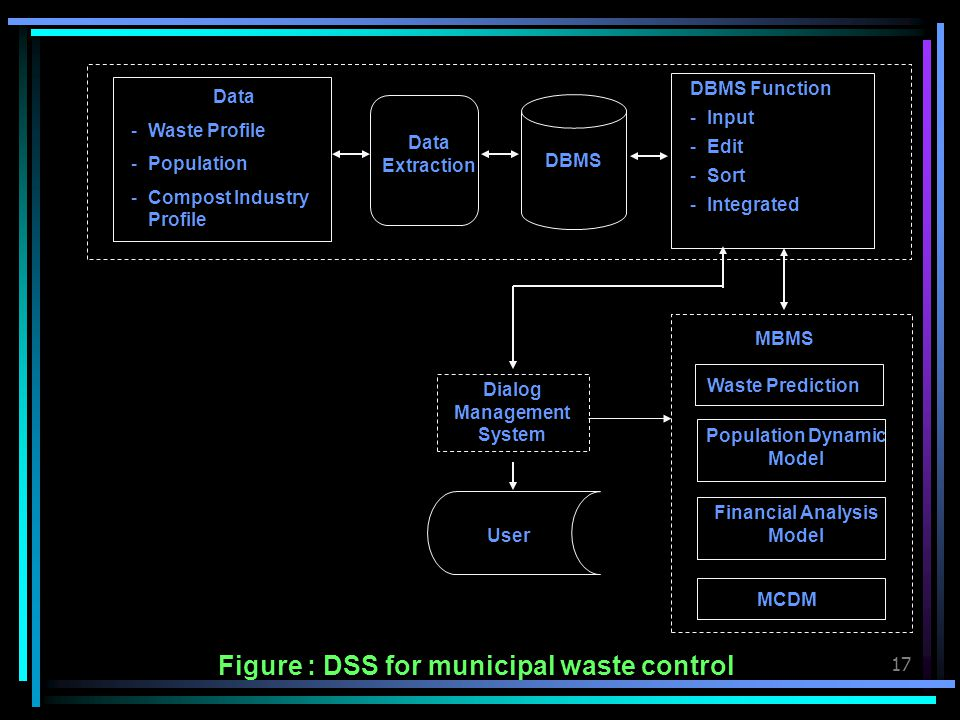Figure : DSS for municipal waste control