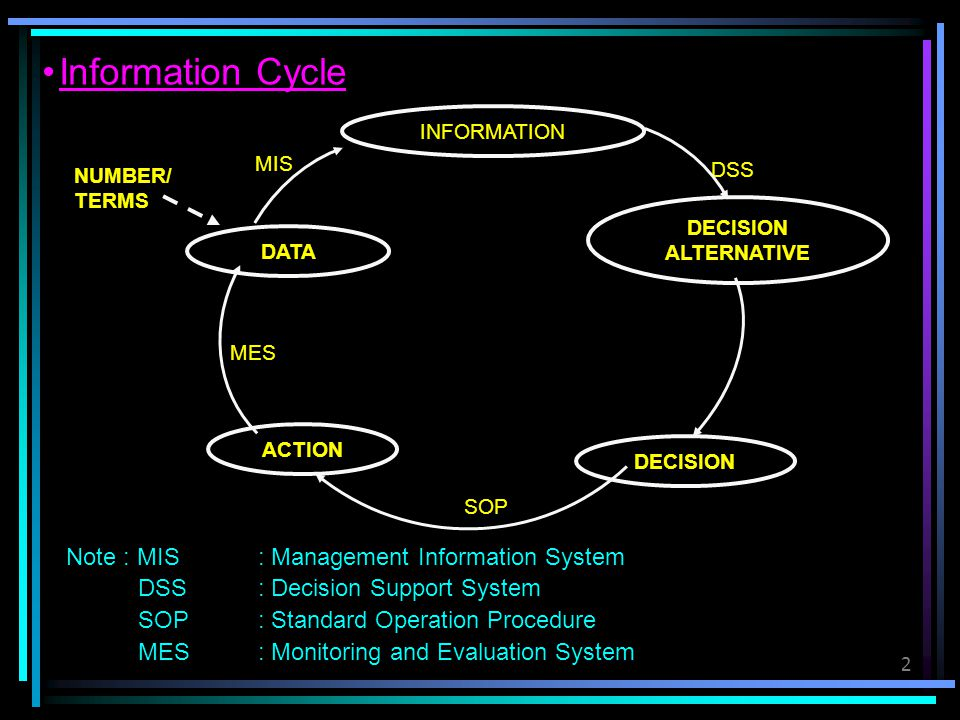 Information Cycle Note : MIS : Management Information System