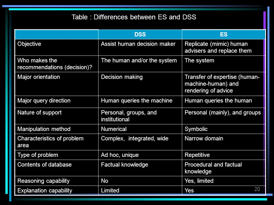 Table : Differences between ES and DSS