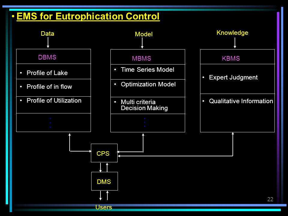 EMS for Eutrophication Control