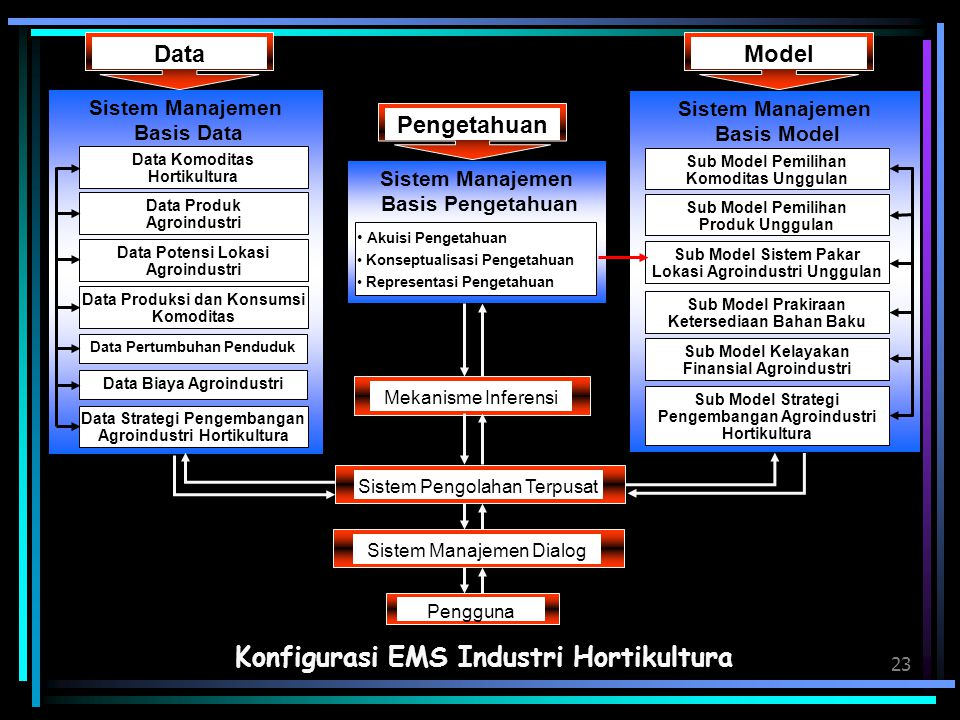 Konfigurasi EMS Industri Hortikultura