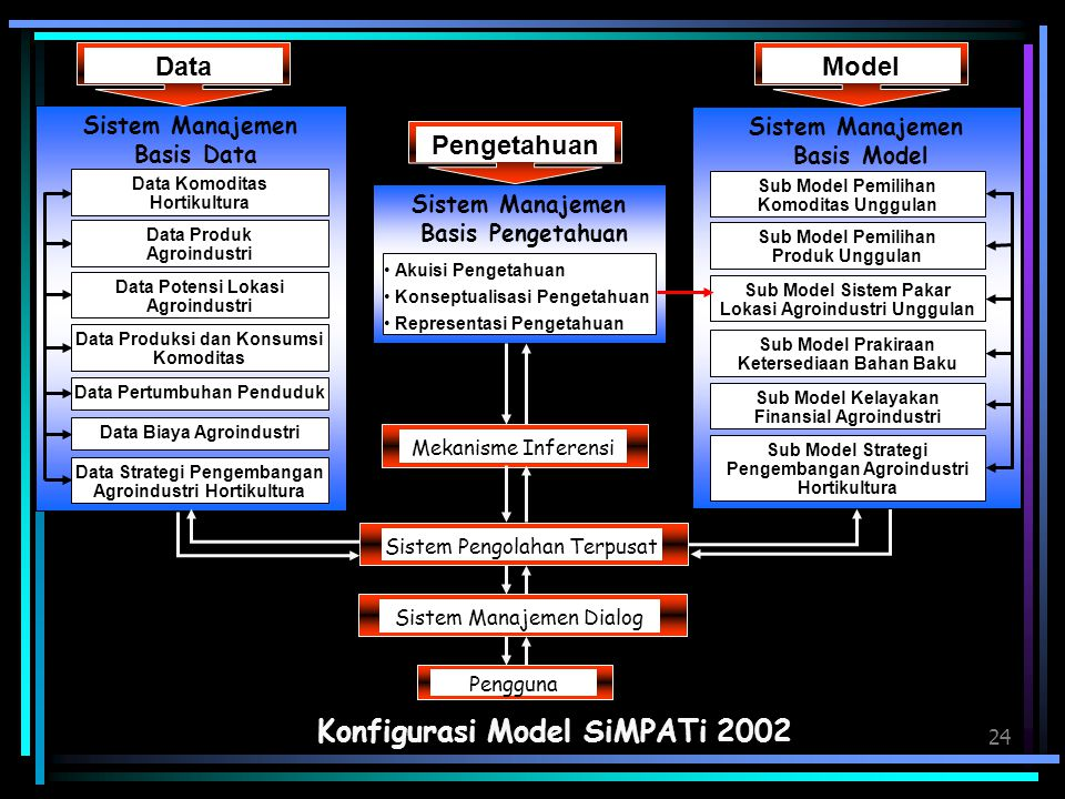 Konfigurasi Model SiMPATi 2002
