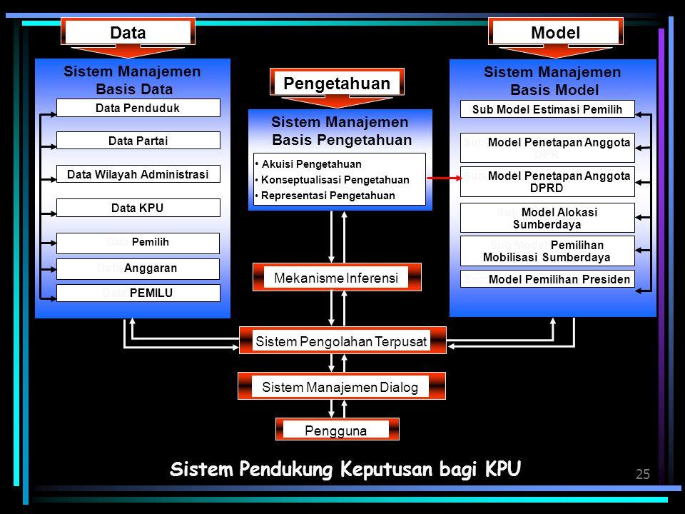 Sistem Pendukung Keputusan bagi KPU