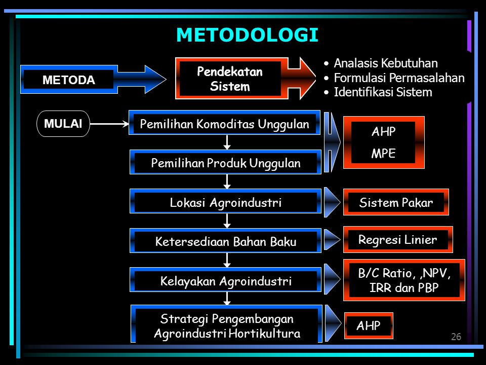 METODOLOGI METODA Pendekatan Sistem Analasis Kebutuhan