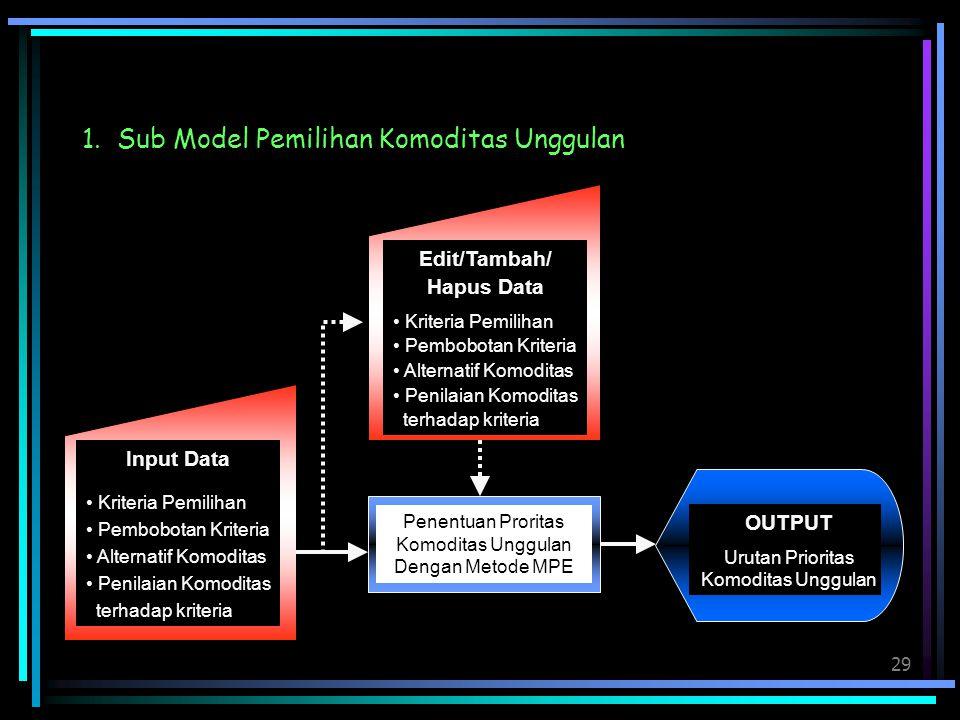 Edit/Tambah/ Hapus Data