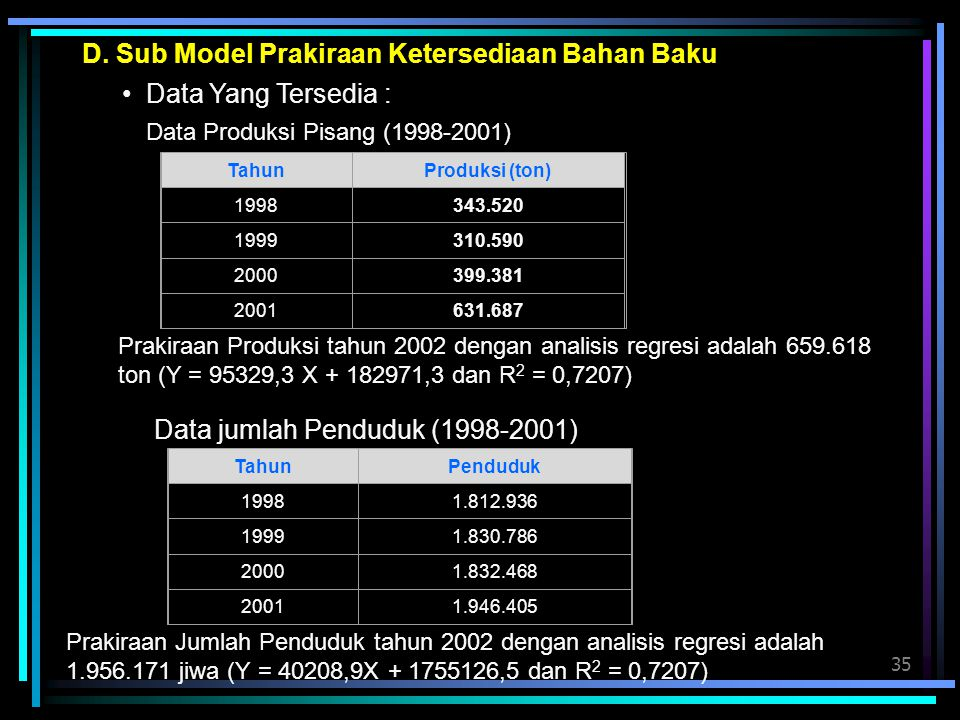 D. Sub Model Prakiraan Ketersediaan Bahan Baku