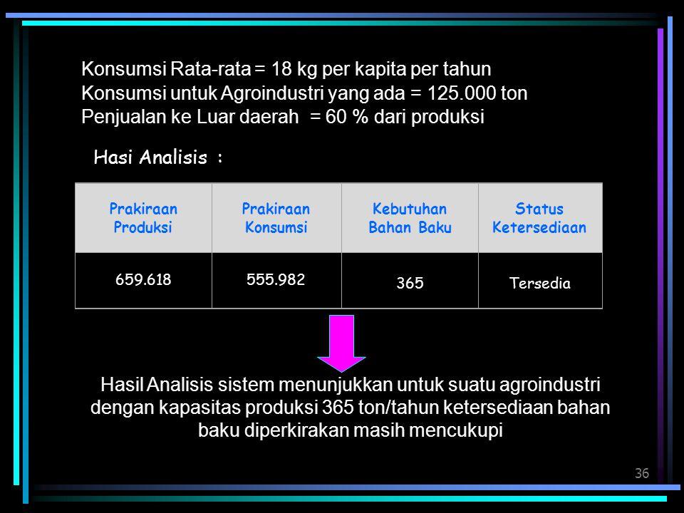 Konsumsi Rata-rata = 18 kg per kapita per tahun