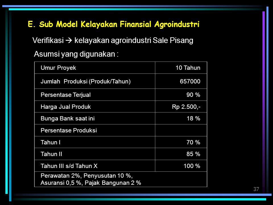 E. Sub Model Kelayakan Finansial Agroindustri