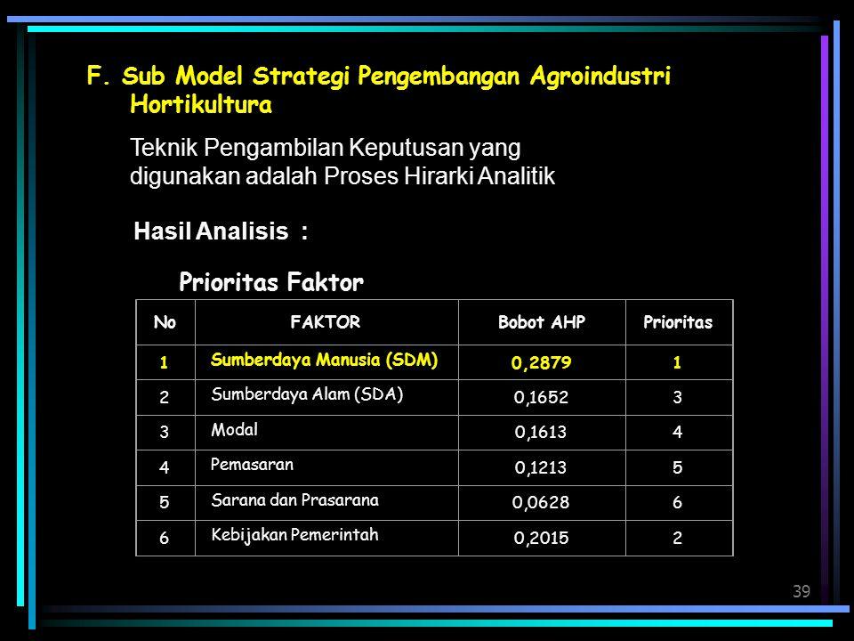F. Sub Model Strategi Pengembangan Agroindustri Hortikultura