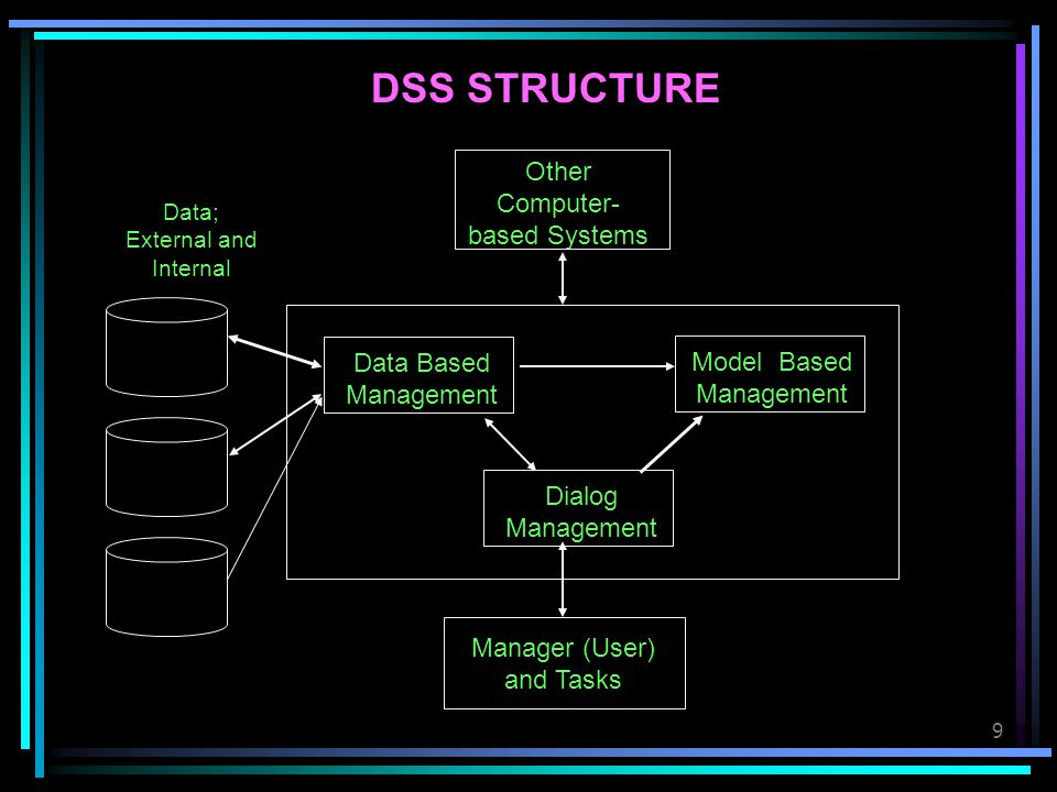 DSS STRUCTURE Other Computer-based Systems Data Based Management