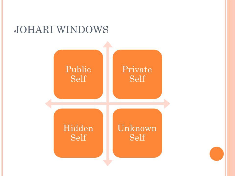 JOHARI WINDOWS Public Self Private Self Hidden Self Unknown Self