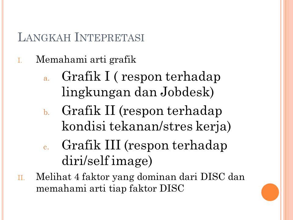 Grafik I ( respon terhadap lingkungan dan Jobdesk)