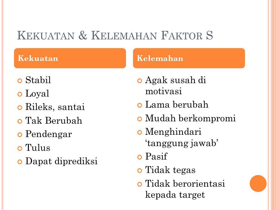 Kekuatan & Kelemahan Faktor S