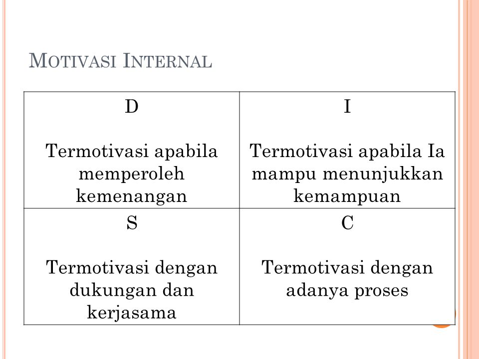 Motivasi Internal D Termotivasi apabila memperoleh kemenangan I