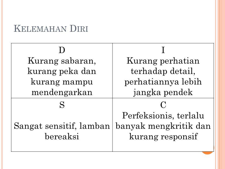Kelemahan Diri D. Kurang sabaran, kurang peka dan kurang mampu mendengarkan. I. Kurang perhatian terhadap detail, perhatiannya lebih jangka pendek.