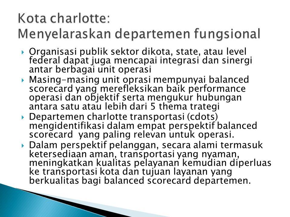 Kota charlotte: Menyelaraskan departemen fungsional