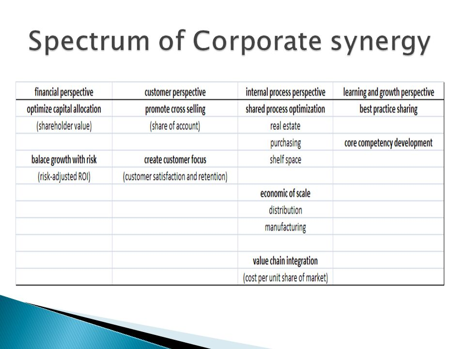 Spectrum of Corporate synergy