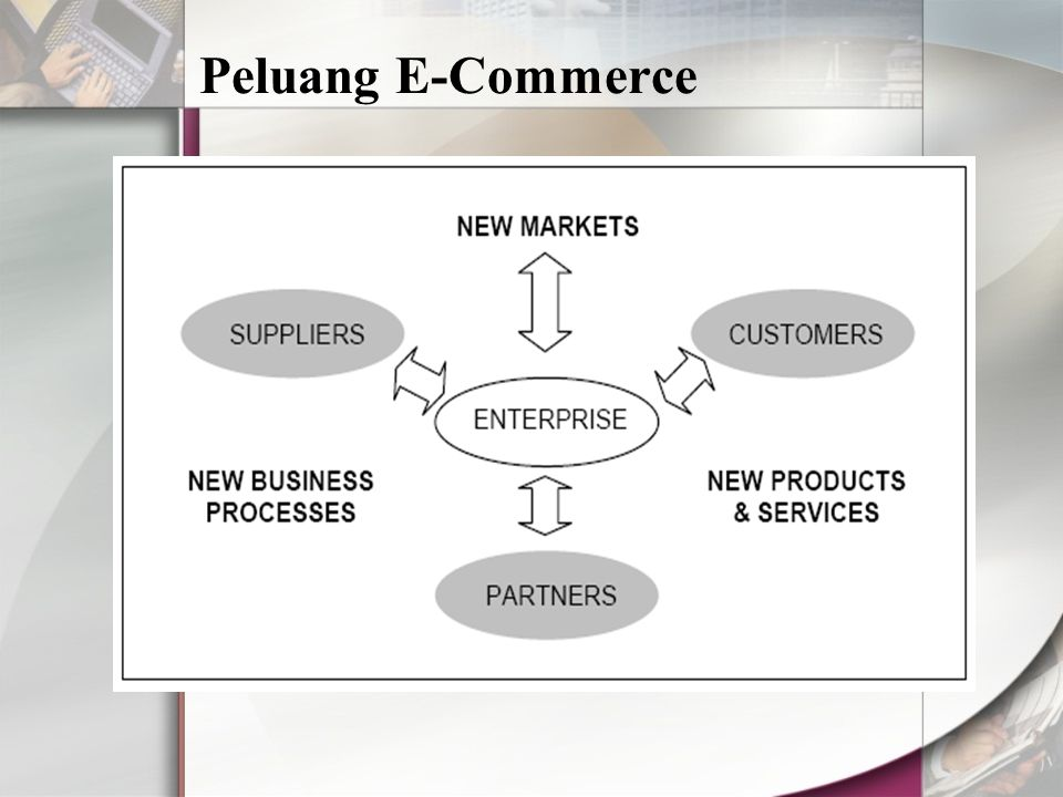 Peluang E-Commerce