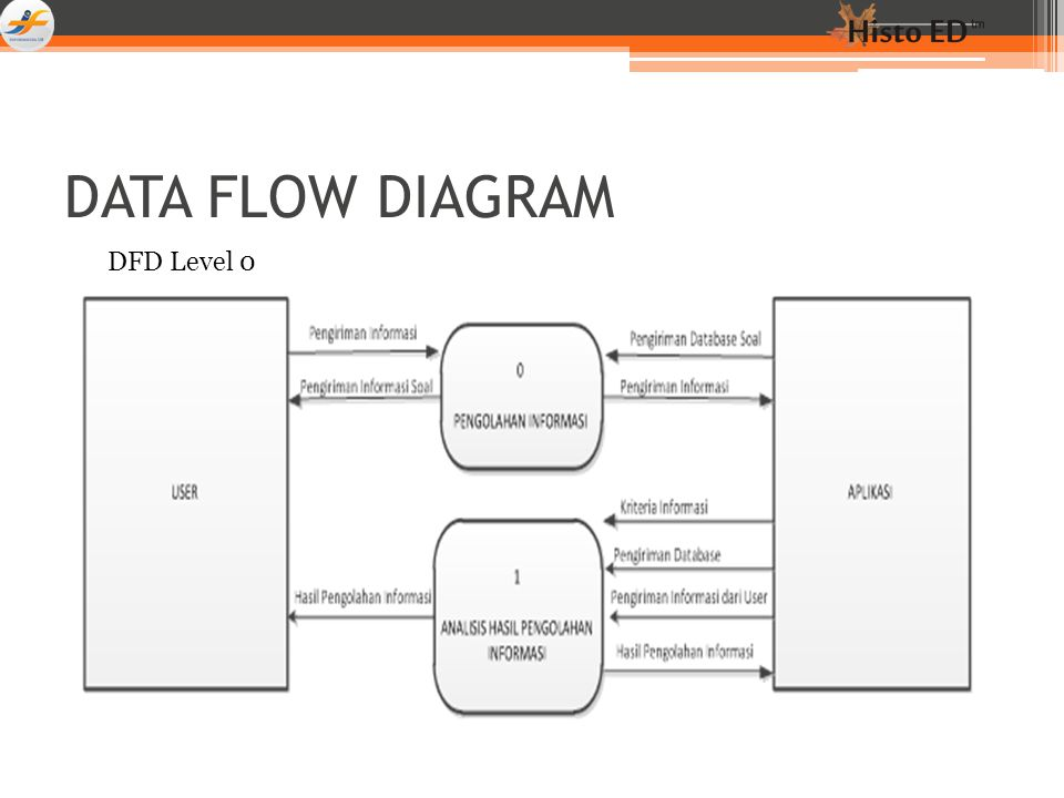 DATA FLOW DIAGRAM DFD Level 0