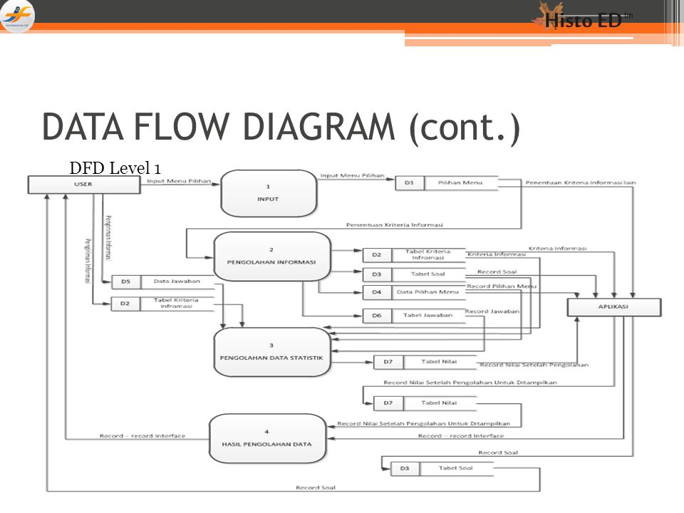 DATA FLOW DIAGRAM (cont.)