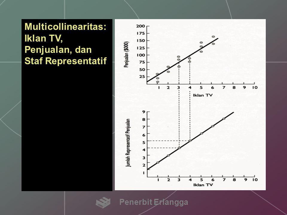 Multicollinearitas: Iklan TV, Penjualan, dan Staf Representatif