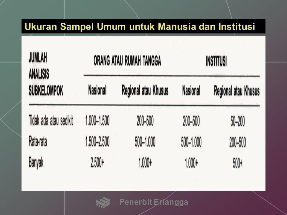 Ukuran Sampel Umum untuk Manusia dan Institusi