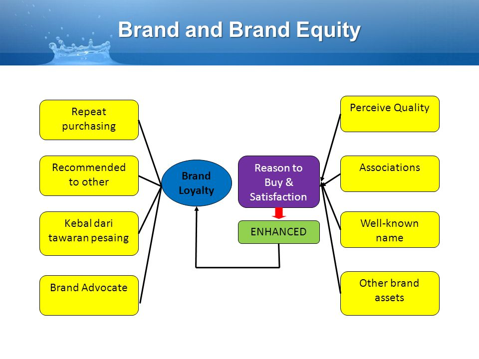 Brand and Brand Equity Perceive Quality Repeat purchasing