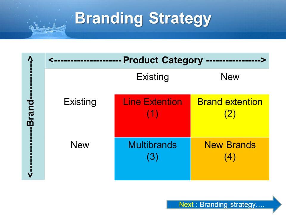 Branding Strategy <--------------Brand------------>