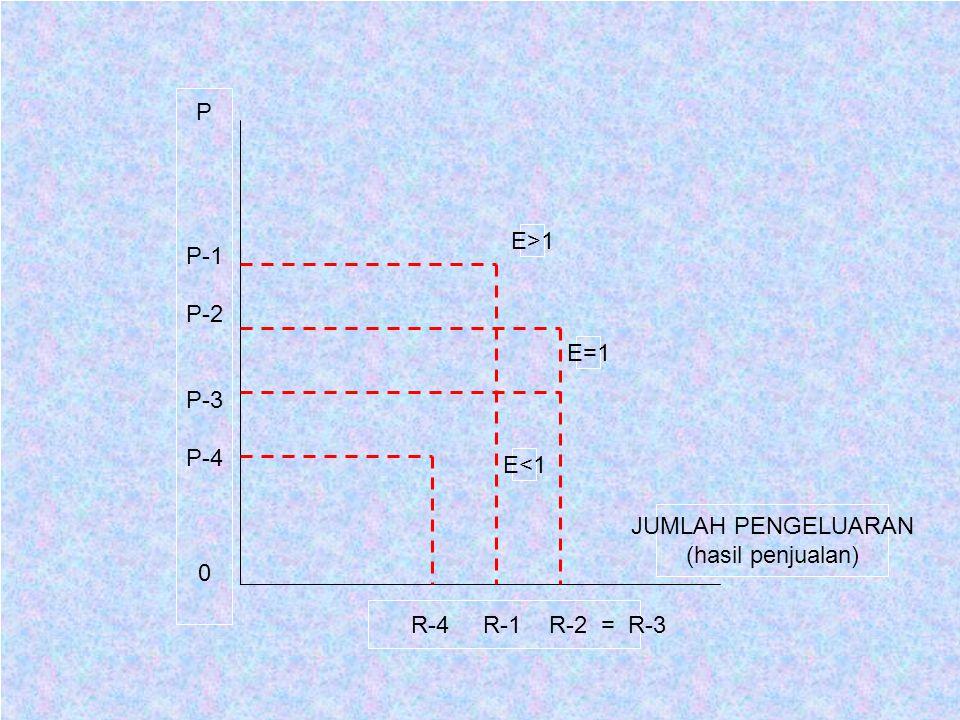 P P-1 P-2 P-3 P-4 E>1 E=1 E<1 JUMLAH PENGELUARAN (hasil penjualan) R-4 R-1 R-2 = R-3