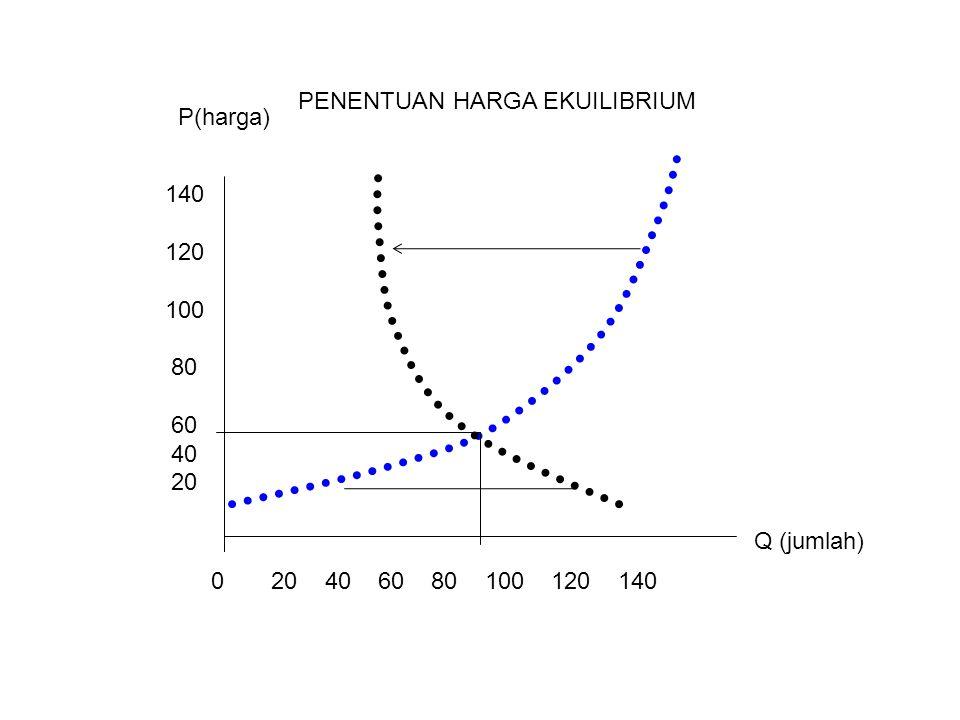 PENENTUAN HARGA EKUILIBRIUM